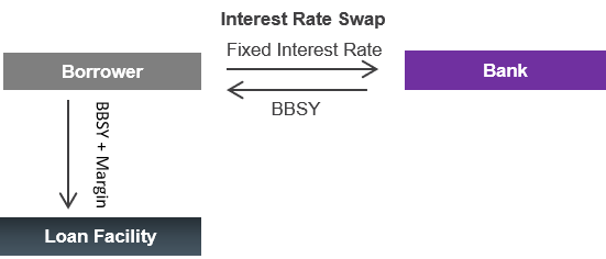 Diagram of Bank of Melbourne's positive rates between the bank and the borrower and between the borrower and loan facility